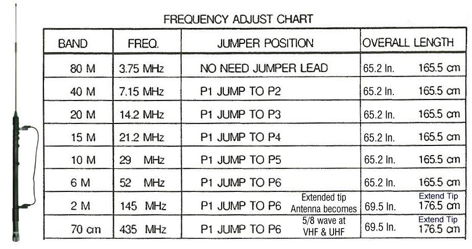 11 Meter Frequency Chart : Radio dr opek hvt b multi band ham antenna